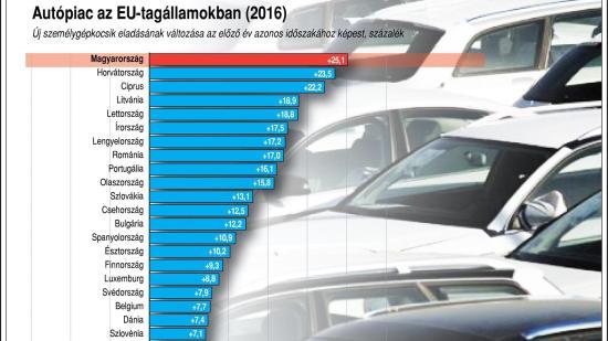 Nőtt az új autók eladása Európában
