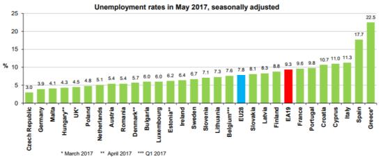 Mélyponton az EU munkanélküliségi mutatója