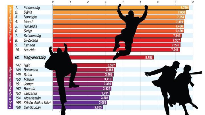 A boldogság nemzetközi napja: még mindig Finnország a legboldogabb a világon