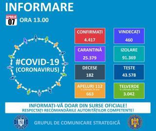 Közel 200 halott az új koronavírus miatt Romániában. Megugrott a súlyos esetek száma