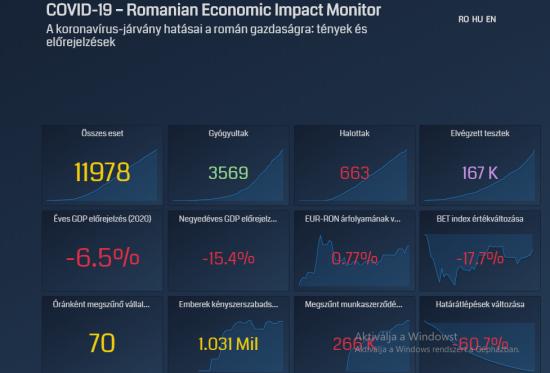 A BBTE valós időben követi a világjárvány hatását a romániai gazdaságra